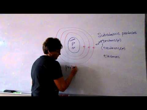 Subatomic Particles of the Atom