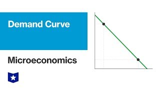 Demand Curve | Microeconomics