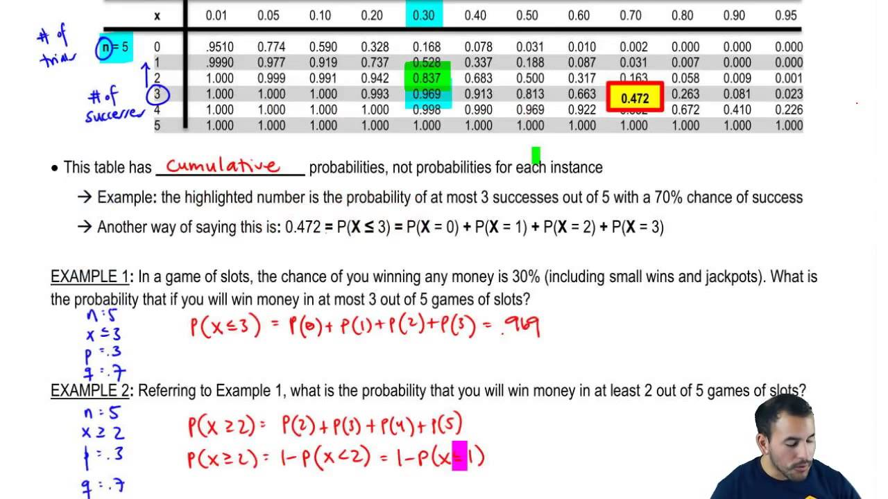 How To Use The Binomial Table