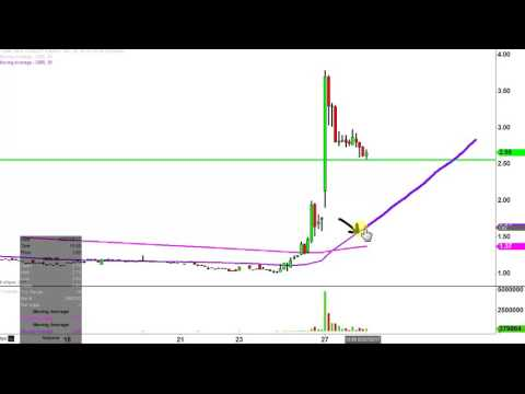 New Concept Energy, Inc. - GBR Stock Chart Technical Analysis for 03-27-17