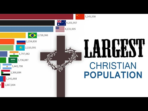 Largest Christian Population by Country [ christian population in the world 2020 ]