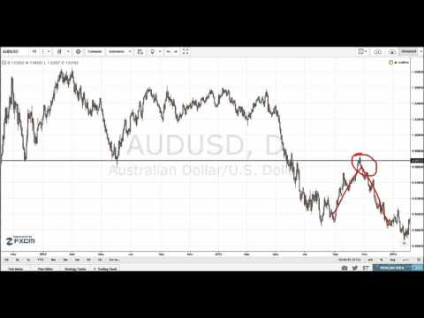 Forex 101 - Price Action Basics #7 - Support and Resistance