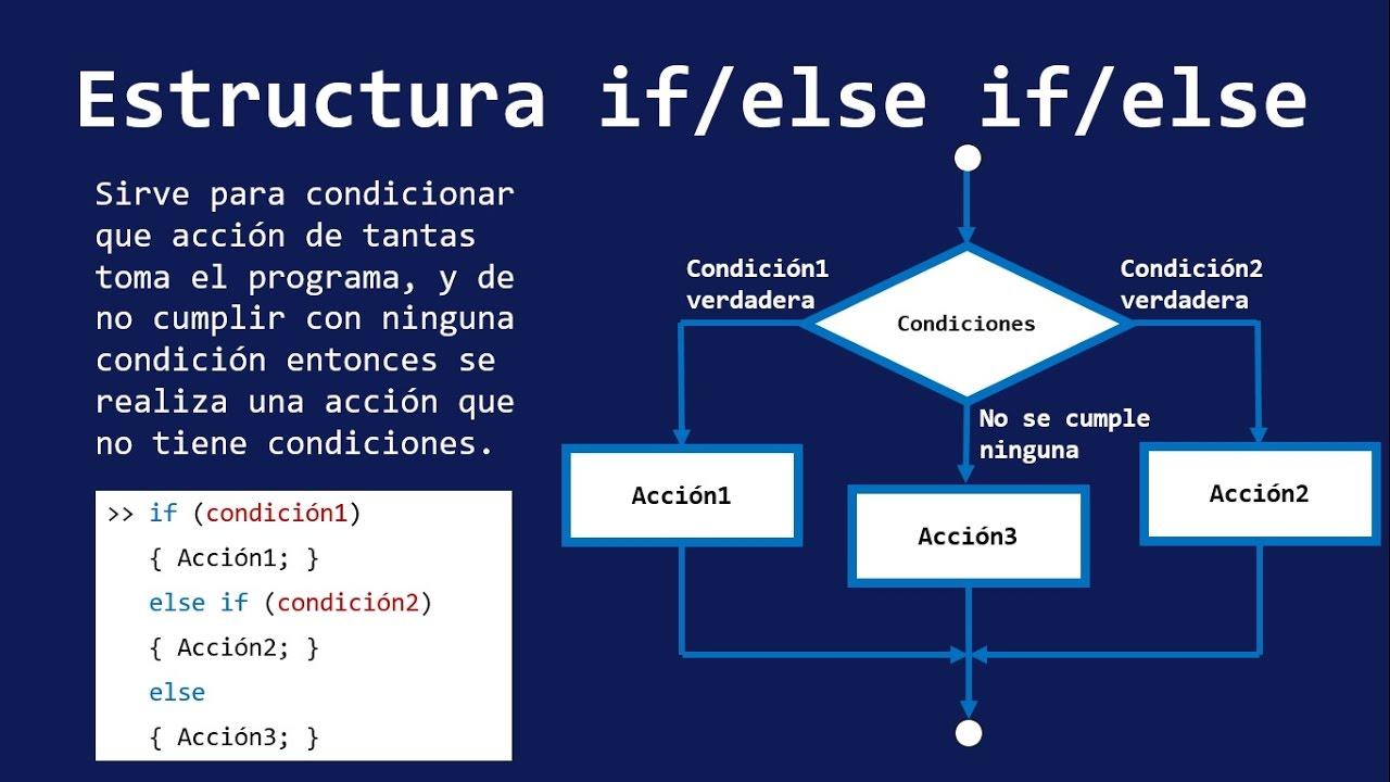 If Else If Else Estructuras De Condición