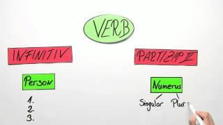 Finite und infinite Verben | Deutsch | Grammatik