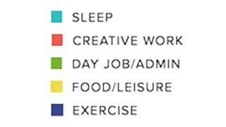 Daily Routines Of Famous Artists!