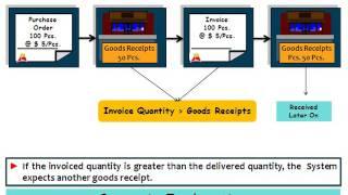 SAP Malzeme Yönetimi MM Fatura kontrolü GR IR Hesap bakım