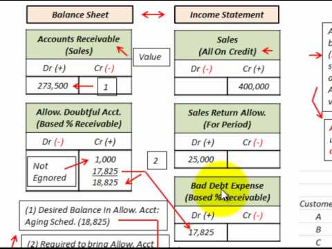 Accounts Receivable Bad Debt Expense (Using Aging Schedule For