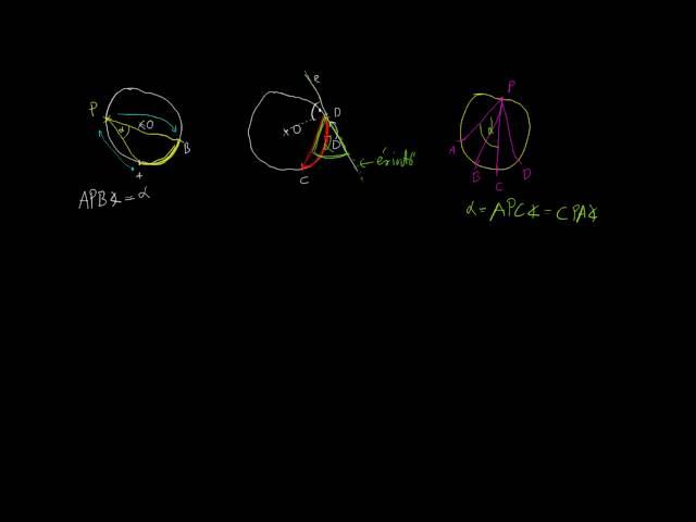 2. A középponti és kerületi szögek tételének bevezetése