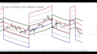 Gann Based Garnish Forex Trading Levels by Brooky-Indicators com