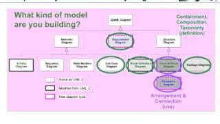 SysML Diagram Types Quickstart