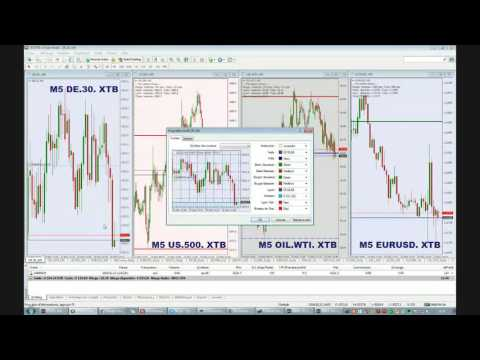 Session de Trading Intraday sur le DAX du 15/02/2016