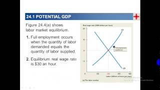 Potential GDP and Natural Unemployment Rate