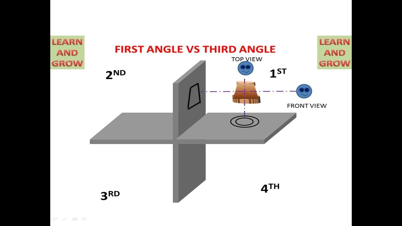 First Angle Vs Third Angle Projection Learn And Grow Youtube