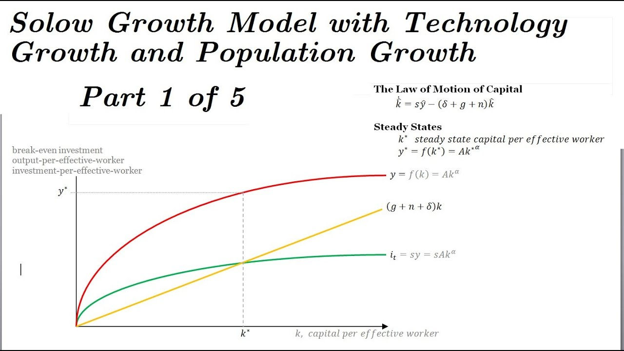 Solow Model with Technology Growth and Population Growth - Part 1 ...
