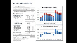 Forecasting Vehicle Sales, Finance Income and Net Operating Income.