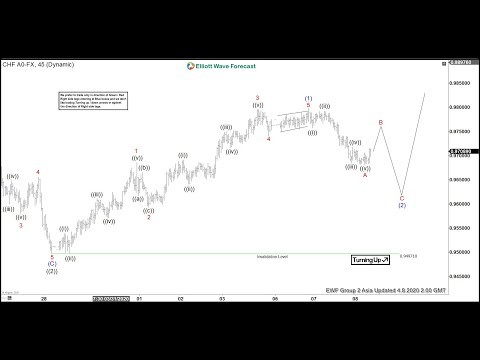 USDCHF Dips Can See Support | ELLIOTT WAVE FORECAST