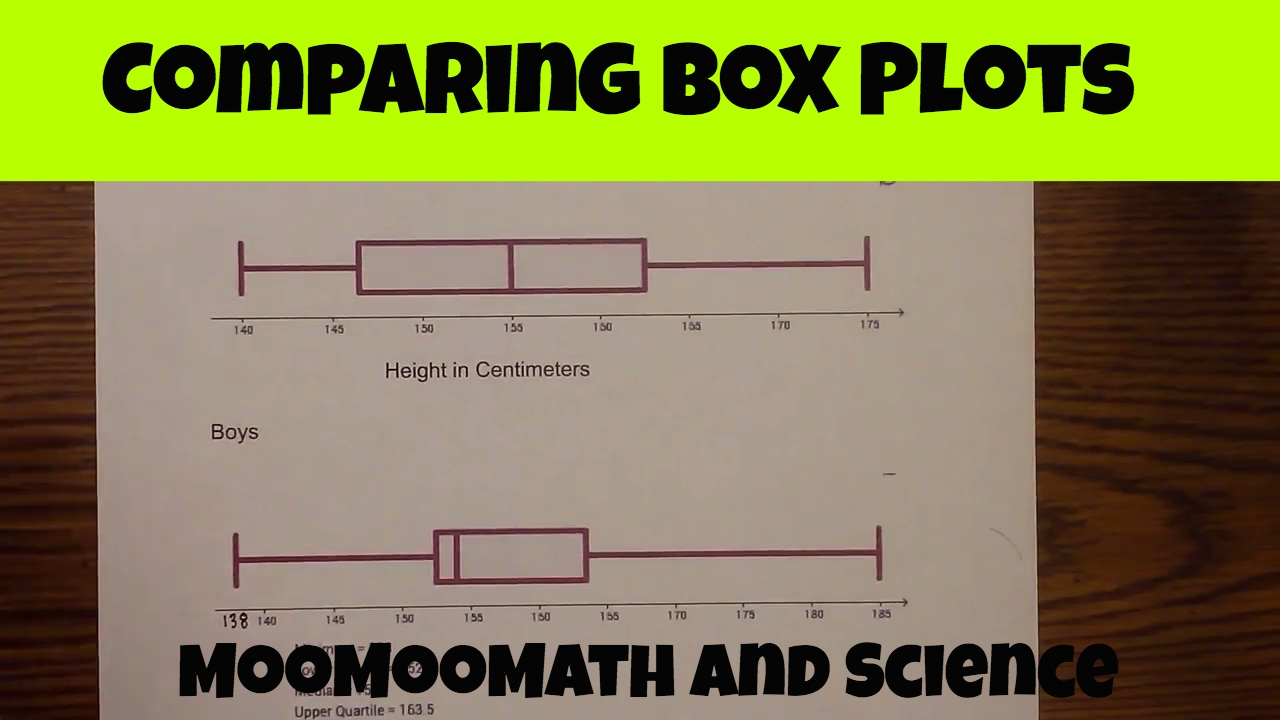 Comparing Box Plots Comparing Box And Whisker Plots Youtube