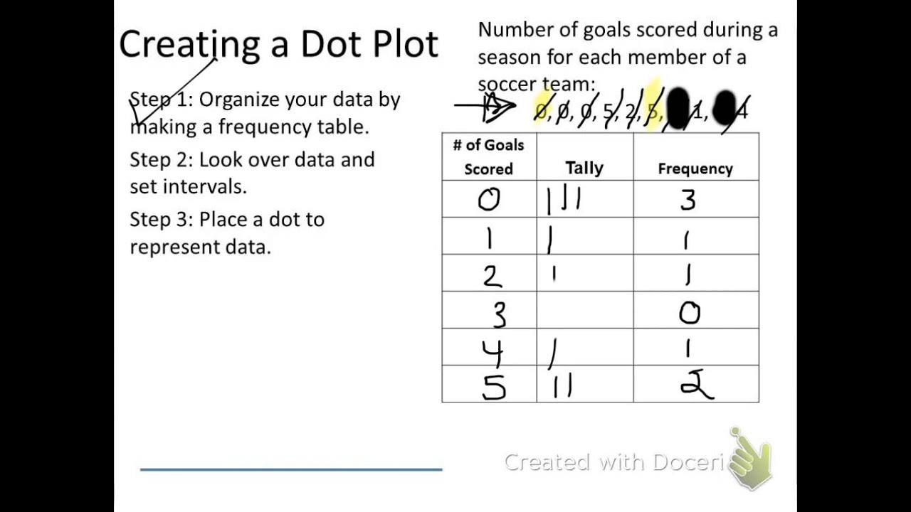 Worksheets Dot Plot Worksheets frequency tables dot plots youtube