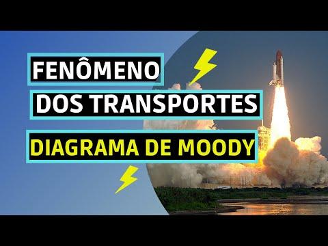 diagrama de moddy fenomenos dos transportes youtube  diagrama de moddy fenomenos dos transportes