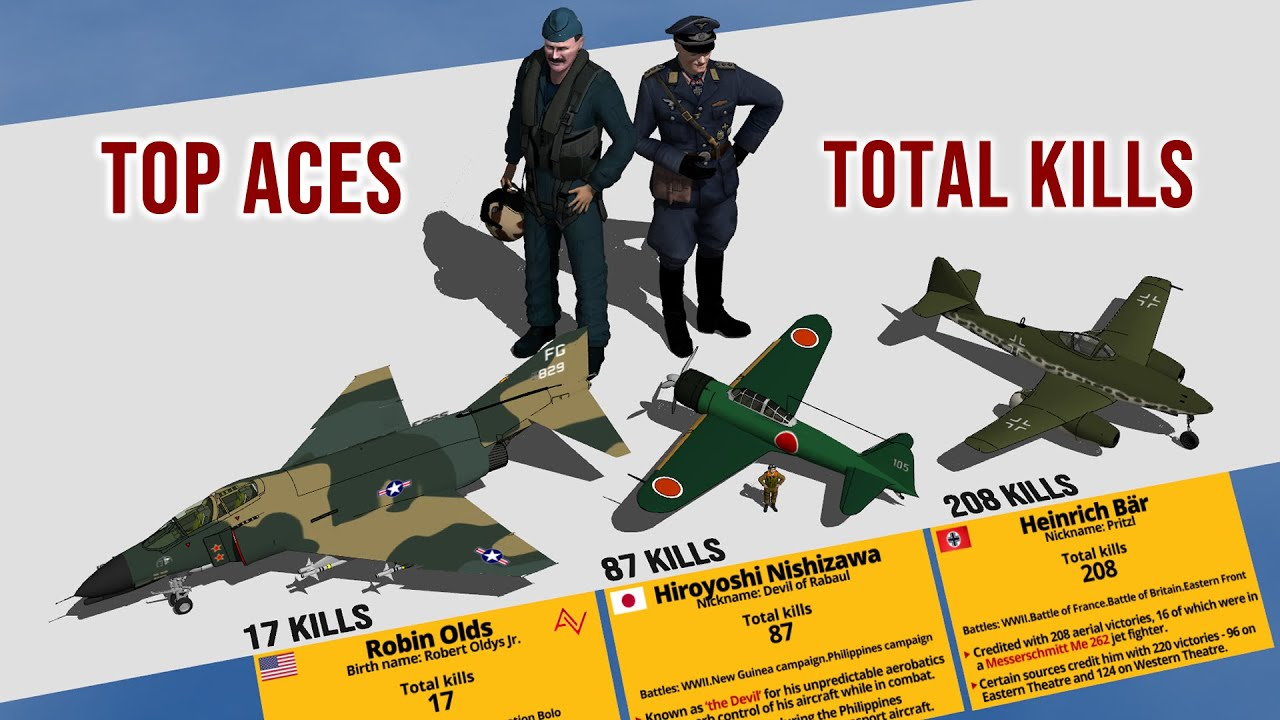 Top Flying Aces and their Fighters Total Kills Comparison 3D