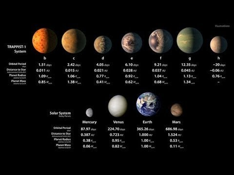 Habitable Planets Found, NASA Announces Major Space Discovery | Planet Discovery 2017