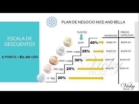 Plan De Negocio Nice And Bella En Estados Unidos Parte 1 Escala De Descuentos Youtube