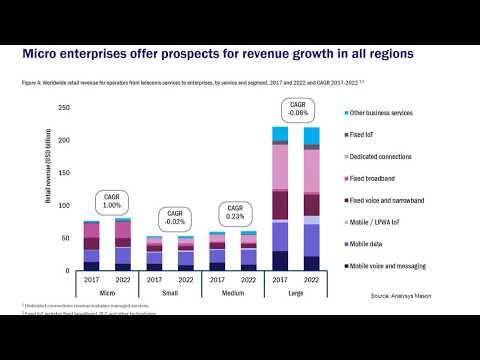 Enterprise Revenues Future Trends Opportunities For Telecoms Operators