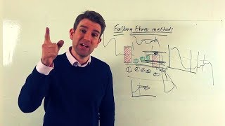 How to Trade the Falling Three Methods Candlestick Pattern 🏯