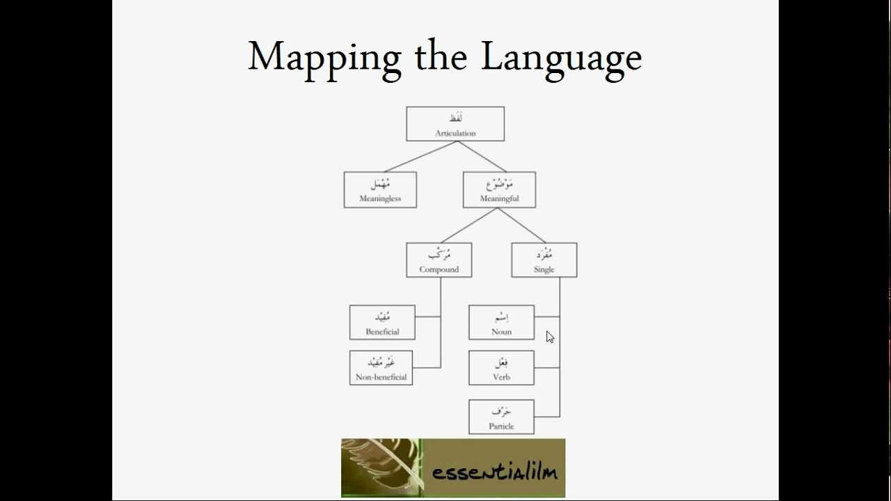 How to learn arabic online free