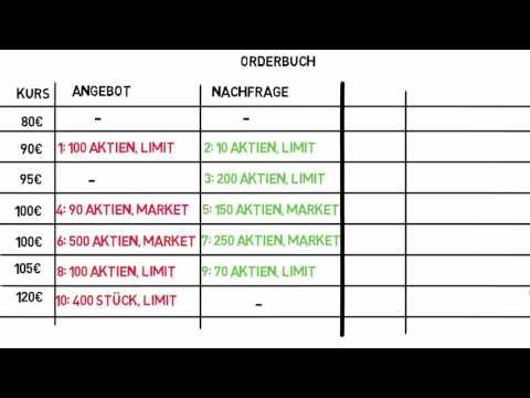 Wie Entsteht Ein Aktienkurs?