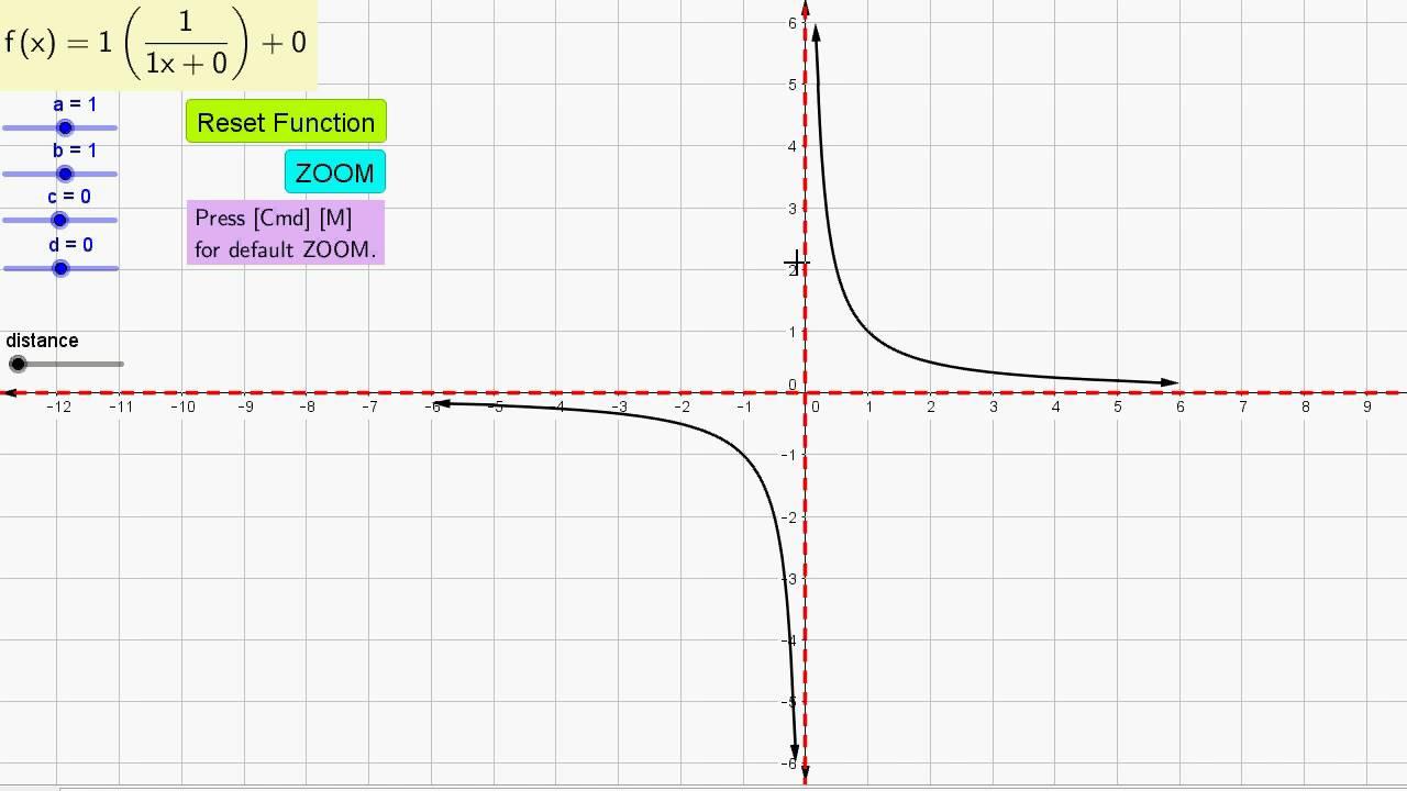 y=x的1_Best Geogebra Function Graphs (10) y = 1/x (with arrows asymptotes) - YouTube