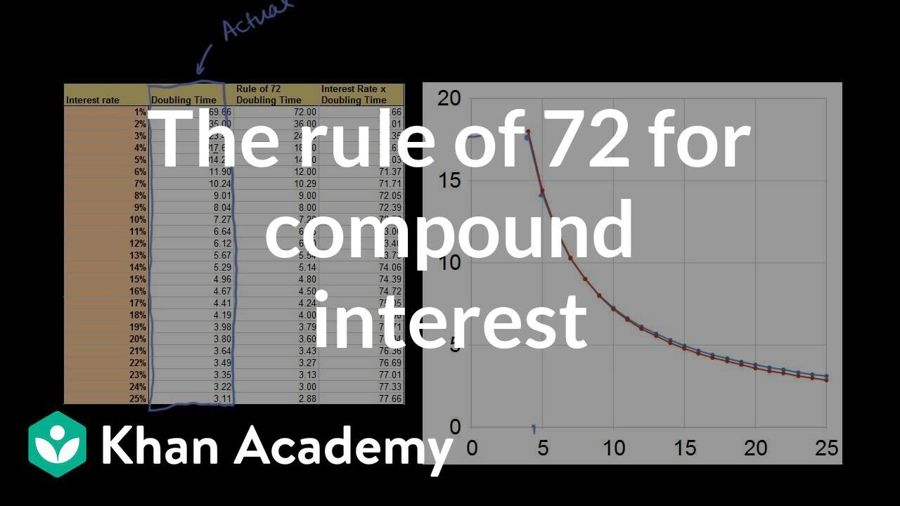 The rule of 72 for compound interest (video)   Khan Academy [ 720 x 1280 Pixel ]