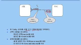 [오라클 기초 강좌] 02 - 관계형 데이터 모델 - 데이터모델링, ERD, Entity, Attribute, Relationship