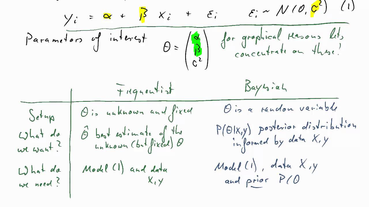 Bayesian v Frequentist Inference