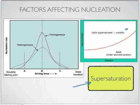 Crystallization in Foods-Part 2-Nucleation