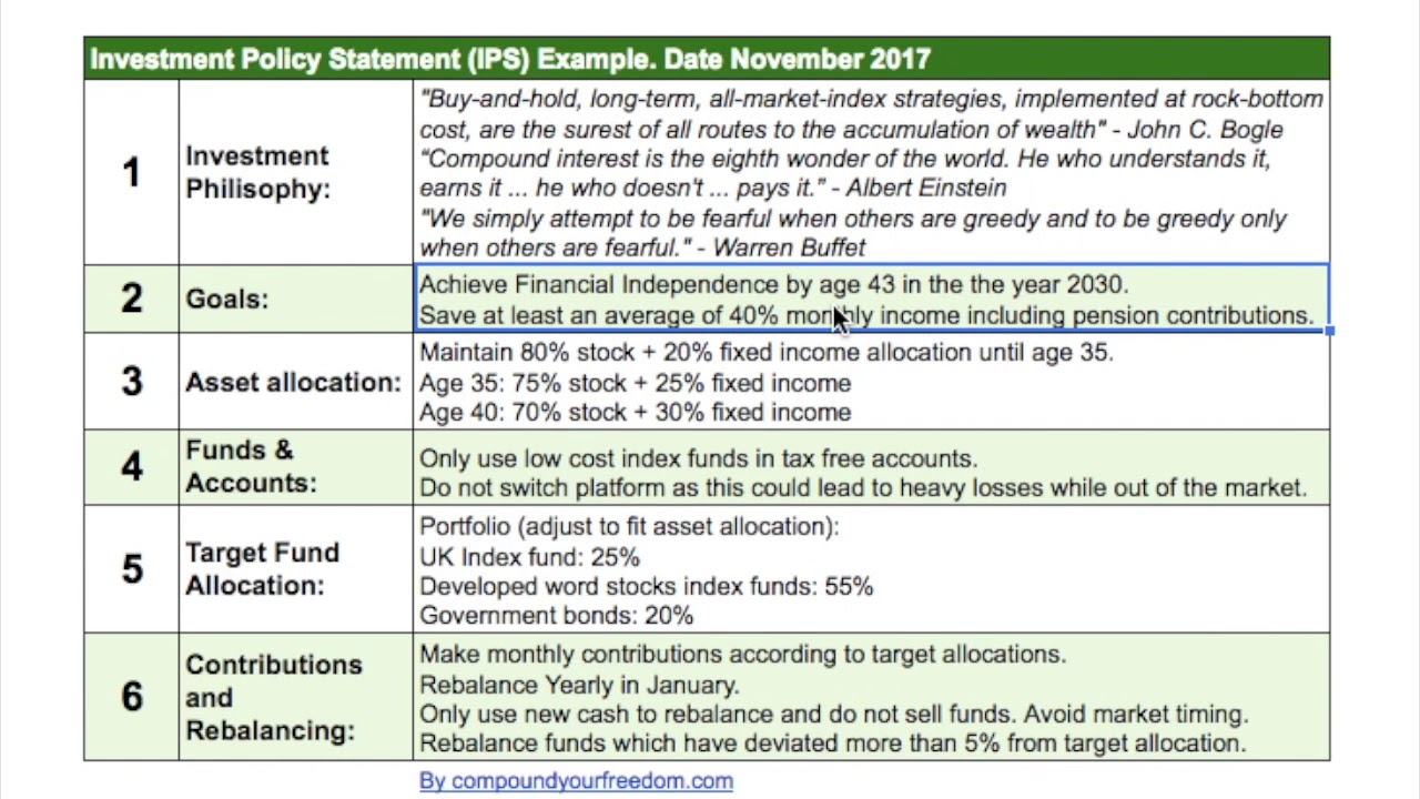 How To Use An Investment Policy Statement Ips