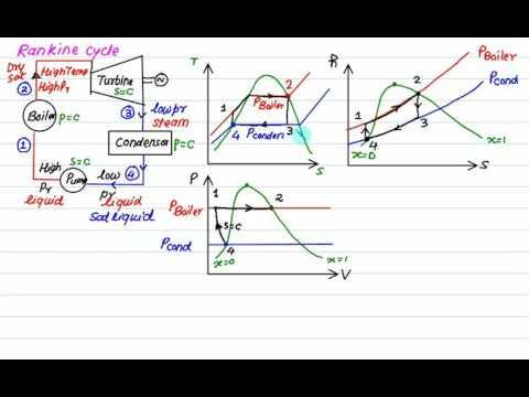 Rankine cycle Introduction