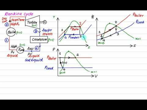 Rankine cycle Introduction