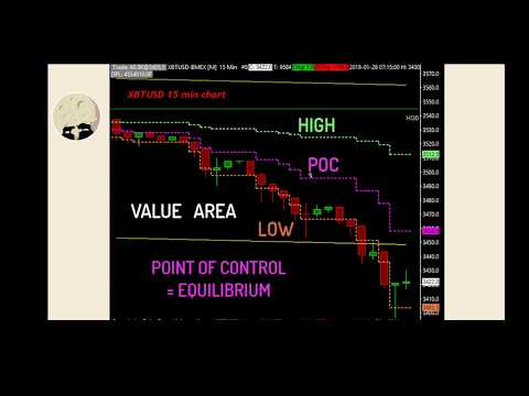 Bitmex Bitcoin Short Trade Entry In Sierra Charts With Marketprofile And Footprint Price Action