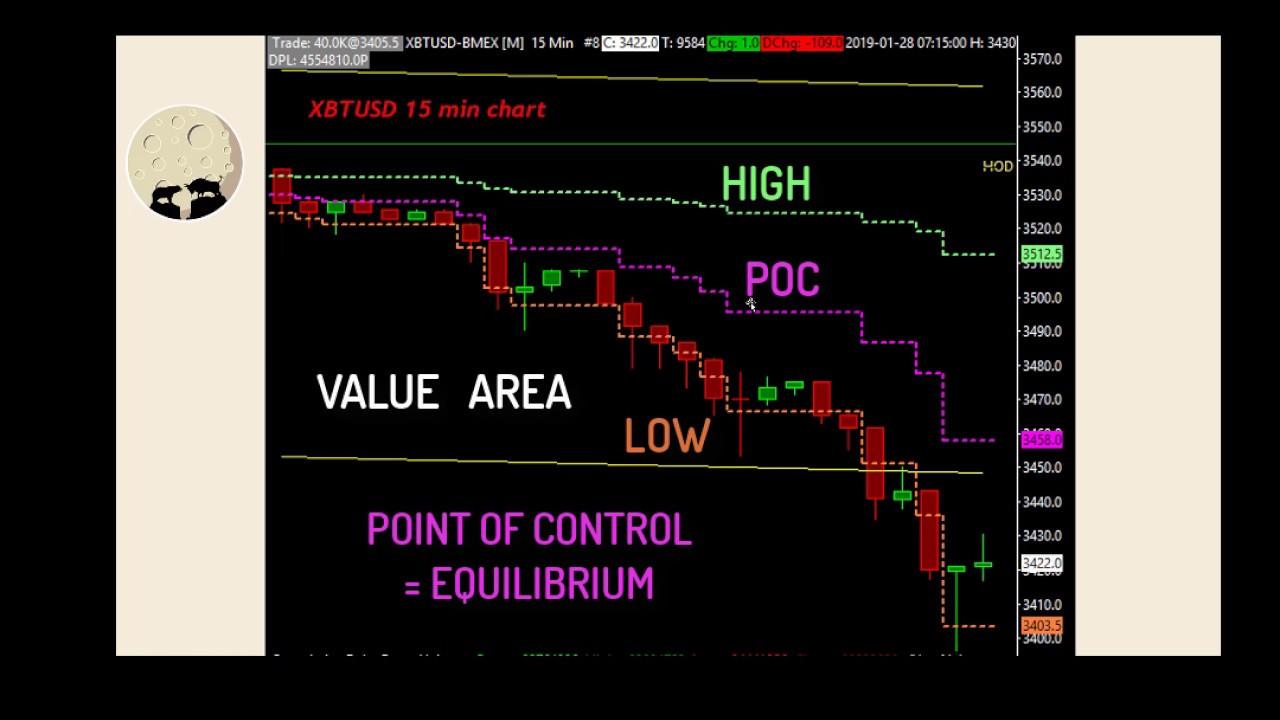 chart pena bitcoin