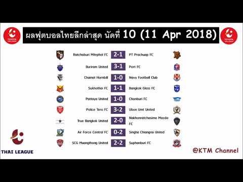 ผลบอลไทยลีกล่าสุด นัดที่10 : บุรีรัมย์นำโด่ง |เมืองทองเจ๊า |พัทยาดับฉลามชล |ประจวบสะดุด(11 Apr 2018)