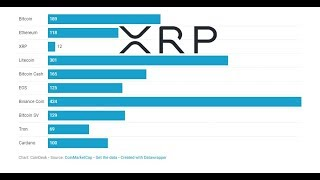 Saturday Surge In XRP , Top 10 Crypto Performers In 2019 And Ripple