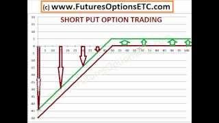 Short Put Option Trading