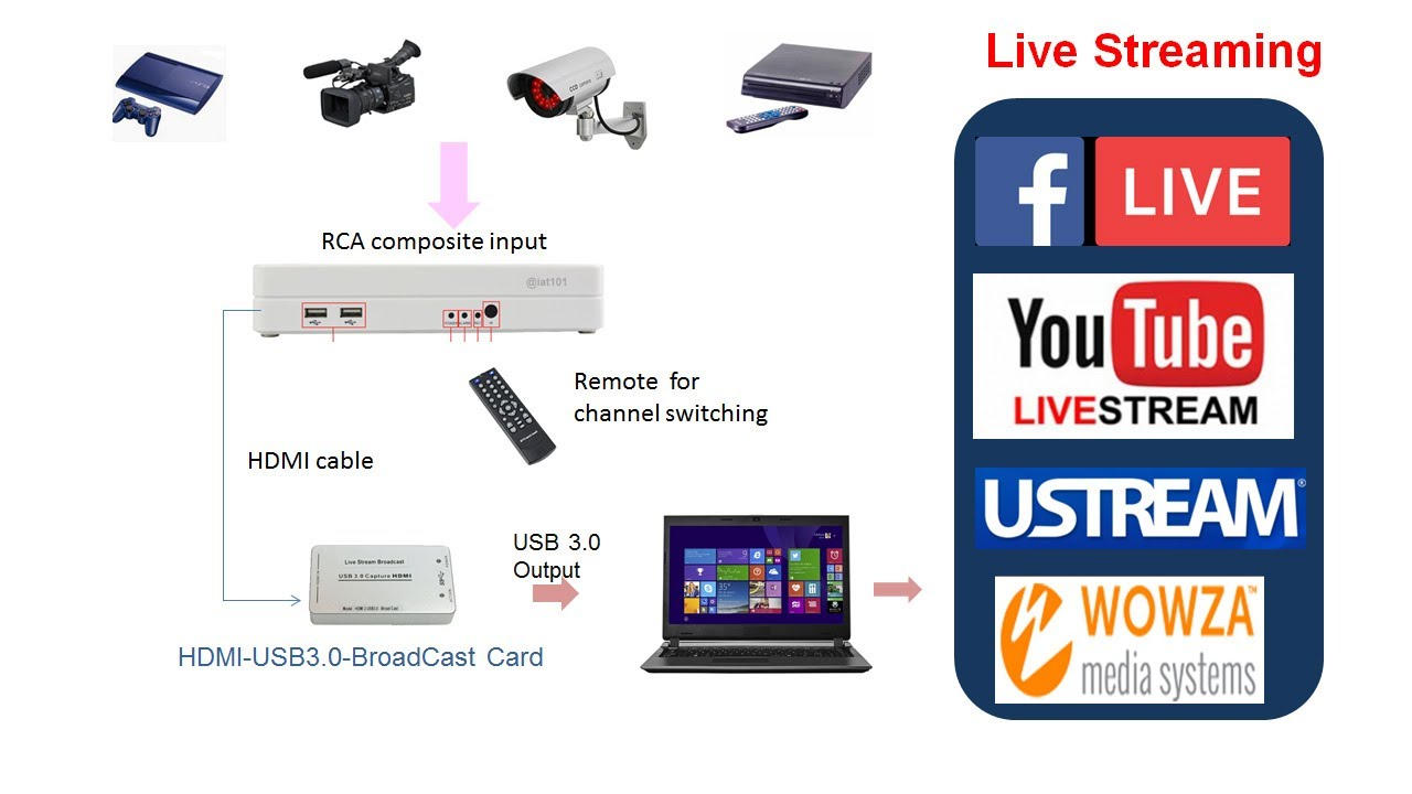 Economical Multi-camera live streaming use a HDMI Broadcast card & DVR as a  seamless video switcher