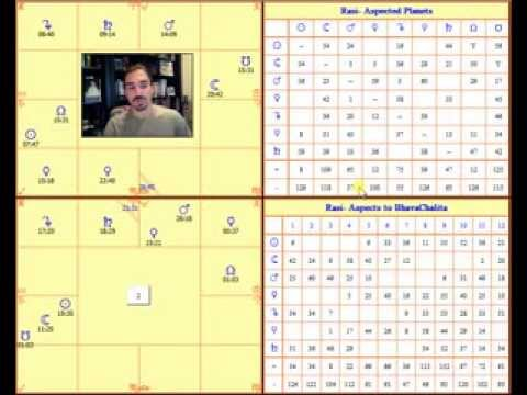 The Hora (Second Divisional Chart) and Wealth in Vedic Astrology