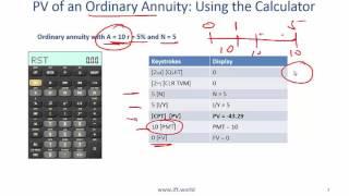 2017 Level I CFA Quant: Time Value of Money Summary