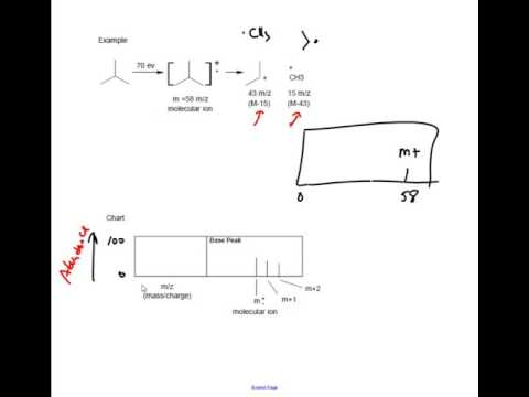 Mass Spec Mega Review with Example Problems