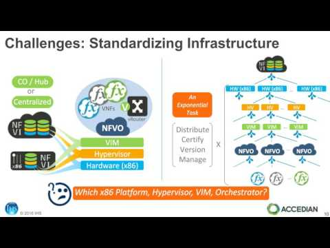 Carrier NFV and SDN Lessons from Virtual CPE Deployments