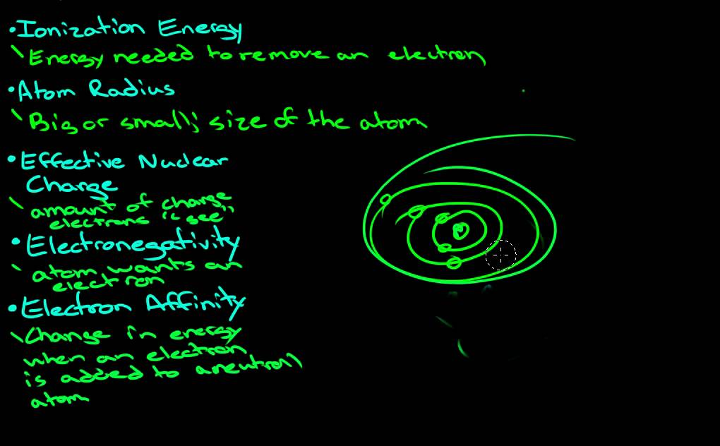 introduction to ionization energy atomic radius electronegativity and electron affinity - Periodic Table With Atomic Radius And Electronegativity