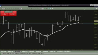 Forex Weekend Charting